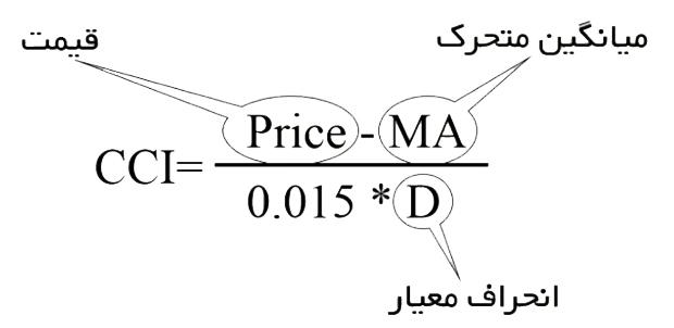 محاسبه CCI